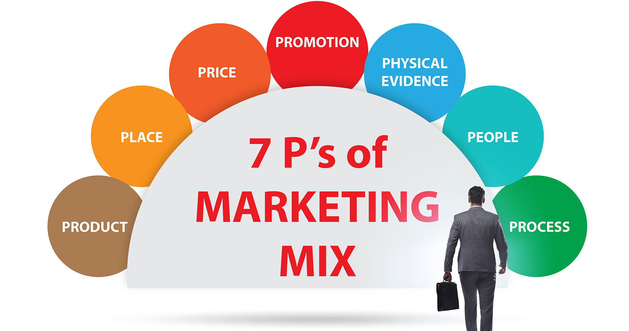 What Are 7Ps of the Marketing Mix?